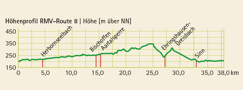 Höhenprofil vom Radwanderweg RMV-Route 8 (38 km)