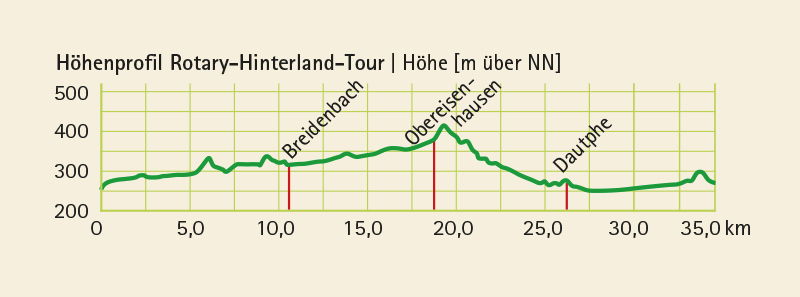 Höhenprofil vom Radwanderweg Rotary-Hinterland-Tour (35 km)