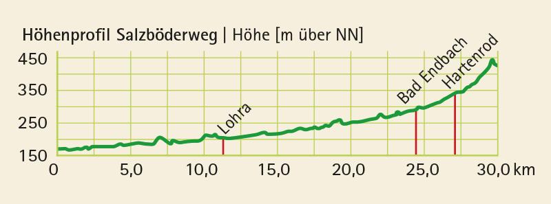 Höhenprofil vom Radwanderweg Salzböderadweg (30 km)