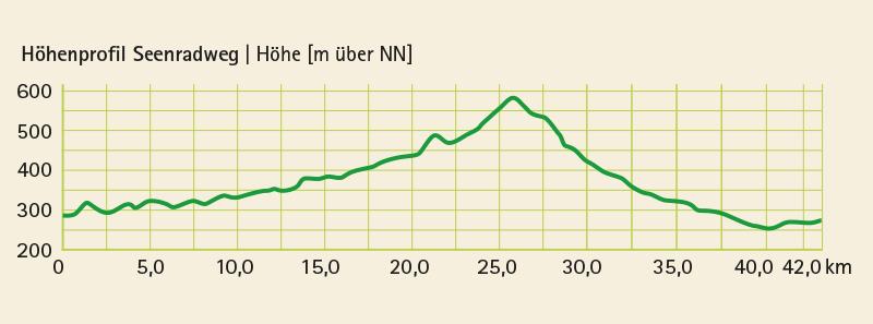 Höhenprofil vom Radwanderweg Seenradweg (44 km)