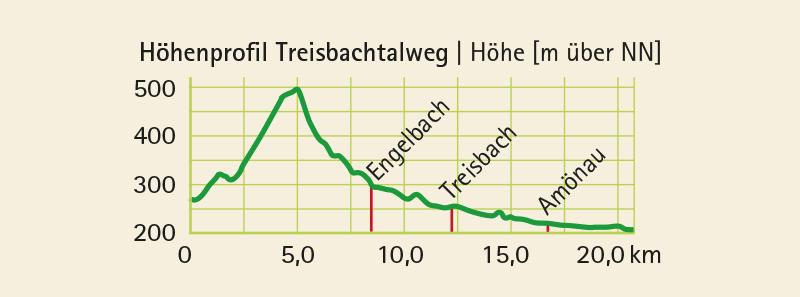Höhenprofil vom Radwanderweg Treisbachtal-Radweg (21 km)