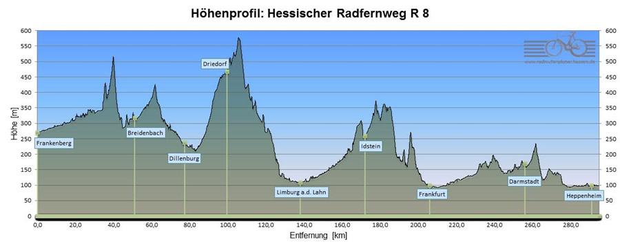 Höhenprofil vom Radwanderweg R 8 – Hessen Radfernweg (271 km)