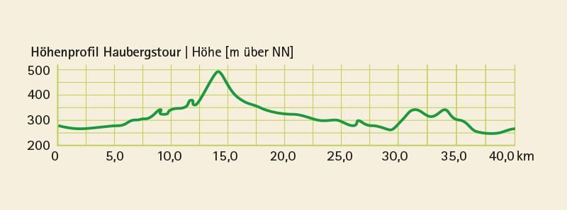 Höhenprofil vom Radwanderweg HaubergsRadtour (40 km)