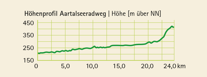 Höhenprofil vom Radwanderweg Aartalseeradweg (24 km)