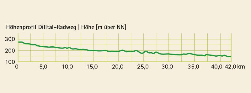 Höhenprofil vom Radwanderweg Dilltal-Radweg (42 km)