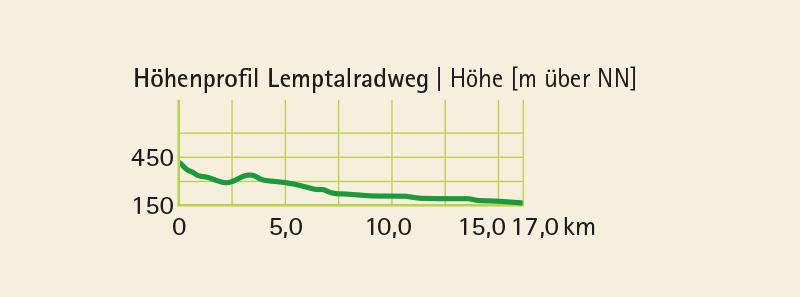 Höhenprofil vom Radwanderweg Lemptalradweg (17 km)
